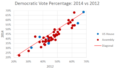 Democratic Vote Percentage: 2014 vs 2012