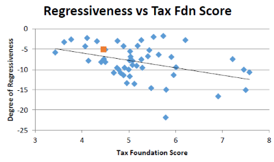 Regressiveness vs Tax Fdn Score