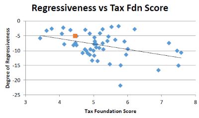 Regressiveness vs Tax Fdn Score