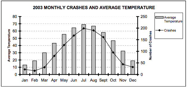 We typically have fewer than 50 crashes in December and generally no fatalities. February is the month with the lowest number of crashes, which is not surprising given it is generally our coldest month. source: Wisconsin Bicycle Crash Analysis using Crash Typing