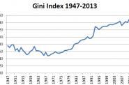 Gini Index 1947-2013.