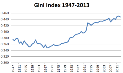 Gini Index 1947-2013.