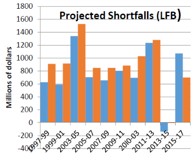 Projected Shortfalls (LFB)