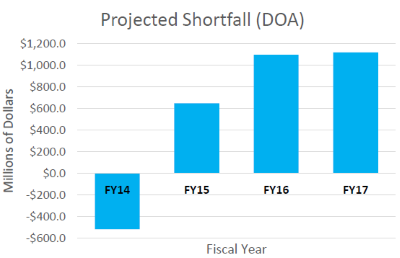Projected Shortfall (DOA)