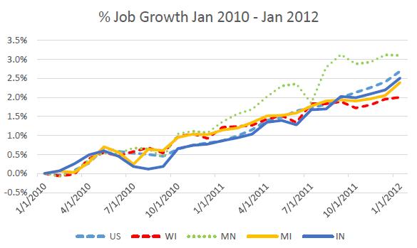 % Job Growth Jan 2010 - Jan 2012