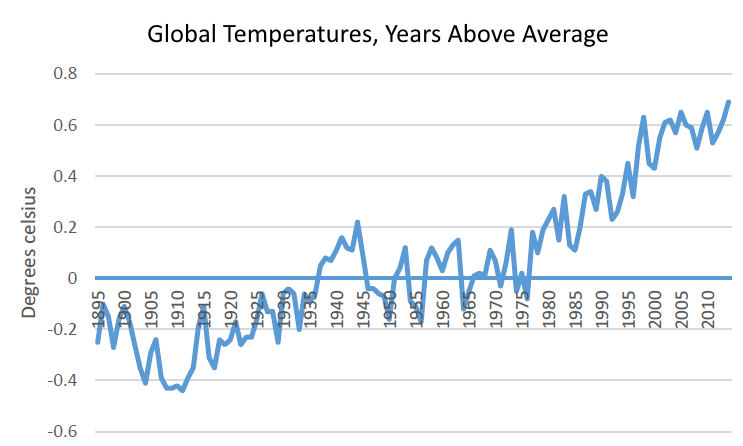Global Temperatures, Years Above Average