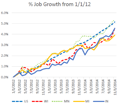 % Job Growth from 1/1/12