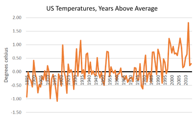 US Temperatures, Years Above Average