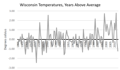 Wisconsin Temperatures, Years Above Average