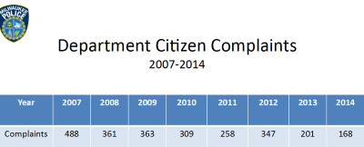 Department Citizen Complaints 2007-2014. Click image to enlarge.