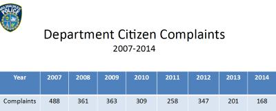 Department Citizen Complaints 2007-2014. Click image to enlarge.
