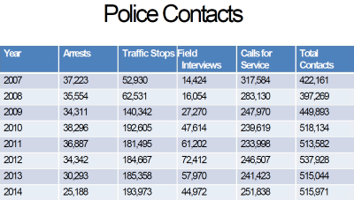 Police Contacts. Click image to enlarge.