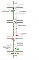 Click on this image to see a larger version. This is an example of the elements that might go into a bicycle boulevard.