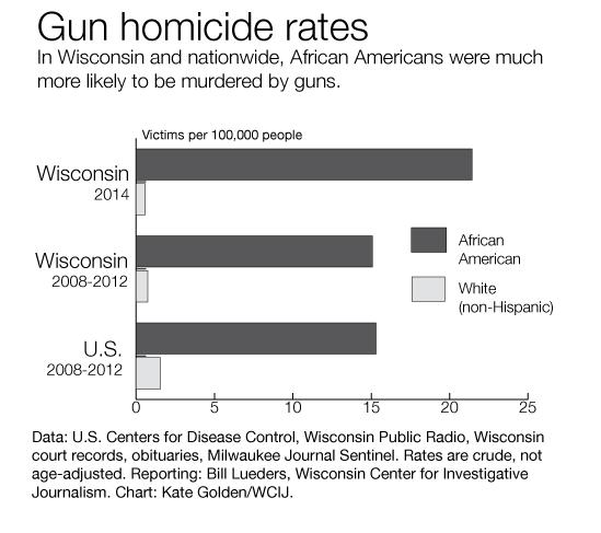 Gun Homicides in Wisconsin