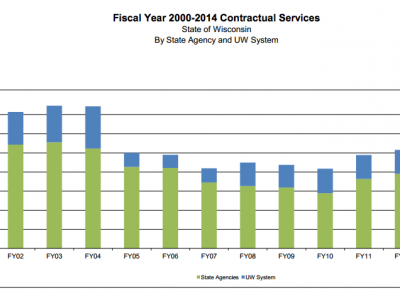 State Spending on Outside Services Soars
