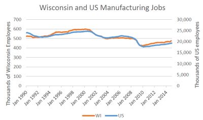 Wisconsin and US Manufacturing Jobs. Click image to enlarge.