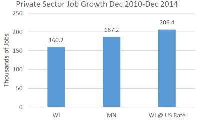 Private Sector Job Growth Dec 2010-Dec 2014