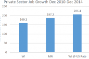 Private Sector Job Growth Dec 2010-Dec 2014