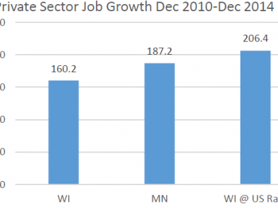 Data Wonk: The Walker Economic Record