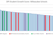 DPI Student Growth Score--Milwaukee Schools