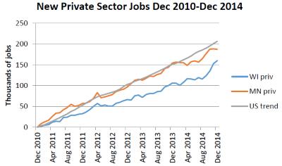 New Private Sector Jobs Dec 2010-Dec 2014