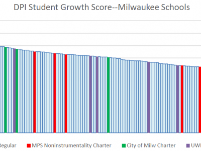 Data Wonk: How Good Are Charter Schools?