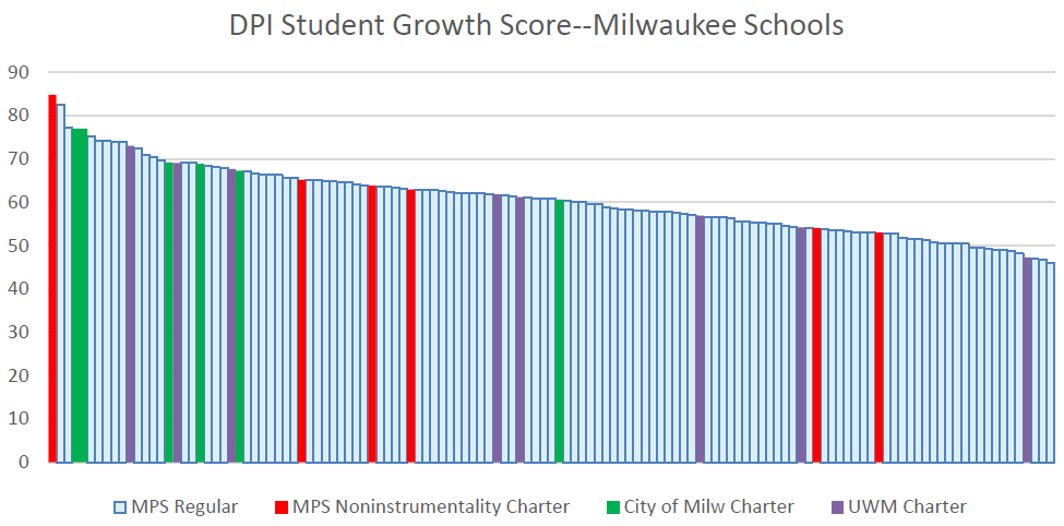 DPI Student Growth Score--Milwaukee Schools