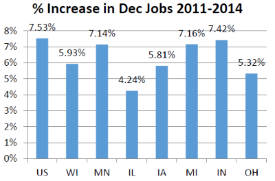 % Increase in Dec Jobs 2011-2014