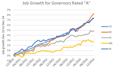 """Job Growth for Governors Rated """"A"""""""