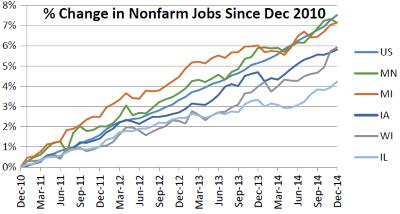 % Change in Nonfarm Jobs Since Dec 2010