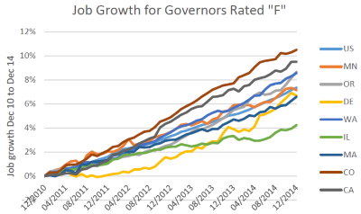 """Job Growth for Governors Rated """"F"""""""