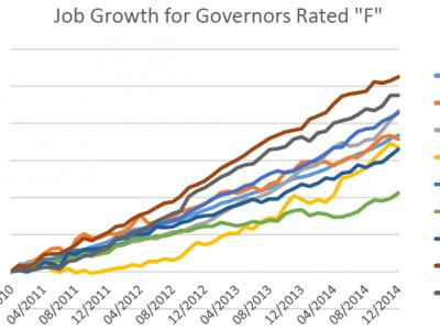 Data Wonk: Testing Walker's Jobs Theory