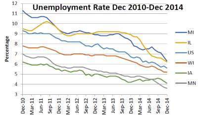 Unemployment Rate Dec 2010-Dec 2014