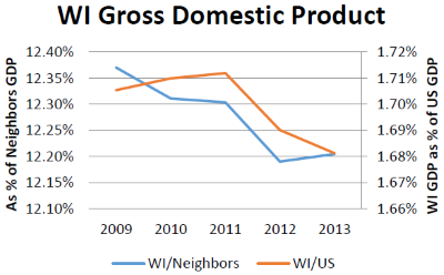 WI Gross Domestic Product