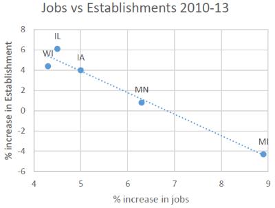 Jobs vs Establishments 2010-13