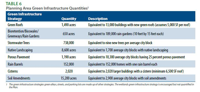 The scope of green infrastructure to be implemented in Milwaukee is extraordinary as summarized on this table from MMSD's Green Infrastructure Plan.