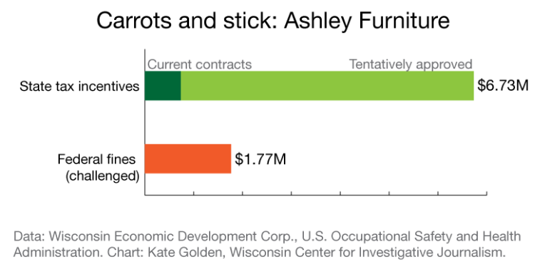 Carrots and stick: Ashley Furniture