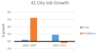 41 City Job Growth