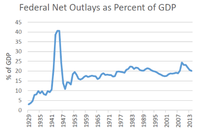 Federal Net Outlays as Percent of GDP