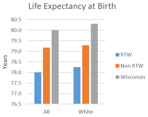 Life Expectancy at Birth