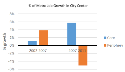 % of Metro Job Growth in City Center