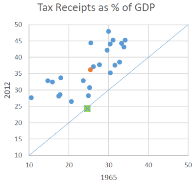 Tax Receipts as % of GDP