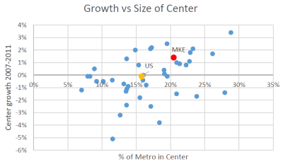 Growth vs Size of Center