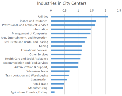 Industries in City Centers