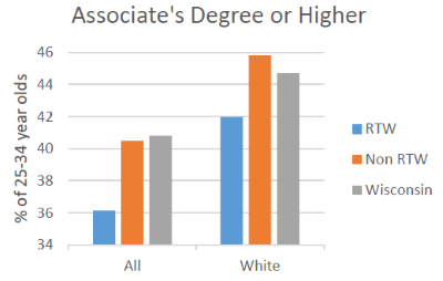 Associate's Degree or Higher