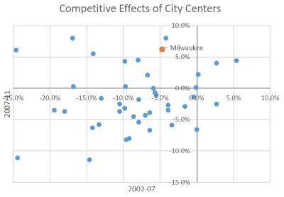 Competitive Effects of City Centers
