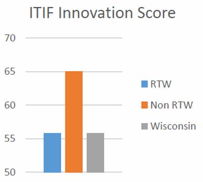 ITIF Innovation Score