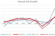 Annual Job Growth