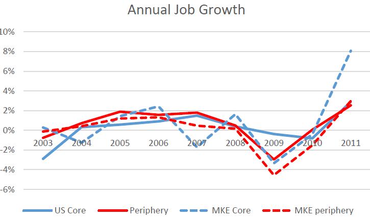Data Wonk: Milwaukee a Leader in City Center Job Growth
