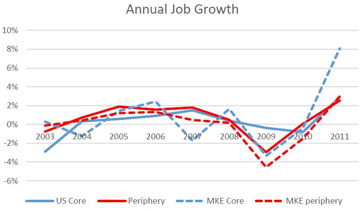 Annual Job Growth